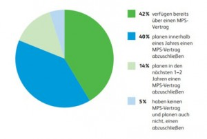 MPS Implementierung